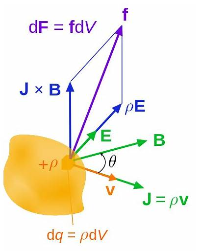 Force Lorentz Maxwell Tensor Stress Motivation Continuum