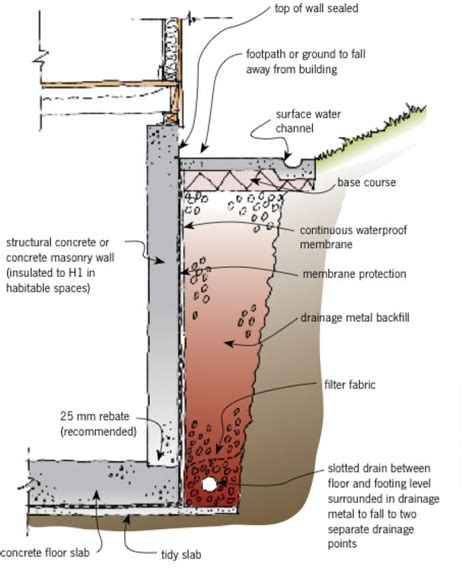retaining wall drainage detail basements branz weathertight
