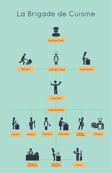 la brigade de cuisine 3 models of effective sales team organization