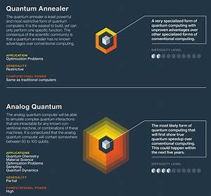 peter lynch chart quantum computers and their applications infographic