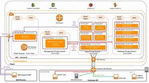 Vpc Subnet Zoning Patterns For Sap On Aws  U2013 Cloud Data