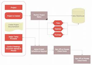 Draw The Flow Chart Of Planning Process Chart Audit