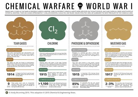 When Chemicals Became Weapons Of War « 100 Years Of