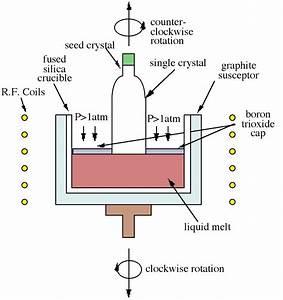 Czochralski Growth  Growth Of Gallium Arsenide Crystals