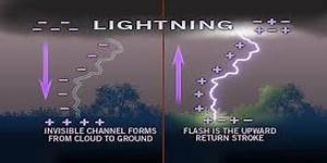 Marketing Research Essay How Lightning Works Assignment Point