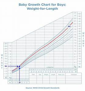 How To Read The Baby Growth Chart During Your Baby S First