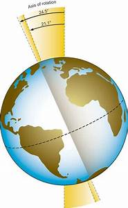 Earth Axis Of Rotation