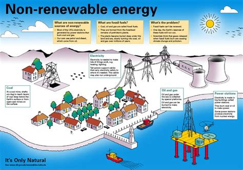 Sources Of Non-renewable Energy