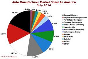 Automotive Market Share 2014