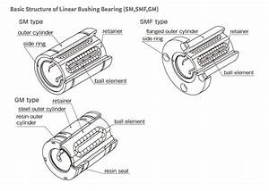 Five Reasons For Using A Slide Bushing In Linear Motion