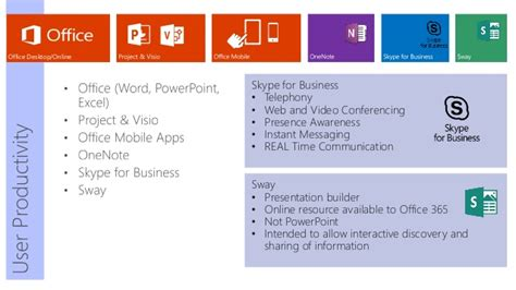 Office 365 Portal Instant Messaging by Webinar Office 365 Revealed What To Use When To Stay