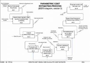 Simplified Idef0 Diagram Of The Parametric Cost Estimating