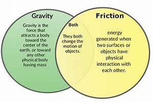 Friction  U0026 Gravity