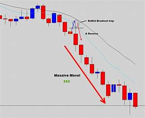 The Best Forex Signals Price Action Trading Patterns