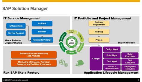 solution manager service desk s n sap solution manager 7 1