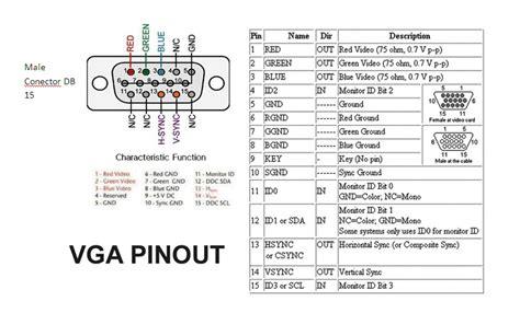 Vga Pinout Diagram Schematic Assignments