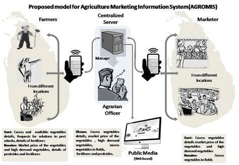 Marketing System by Technology To Assist Market Research Boundless Marketing