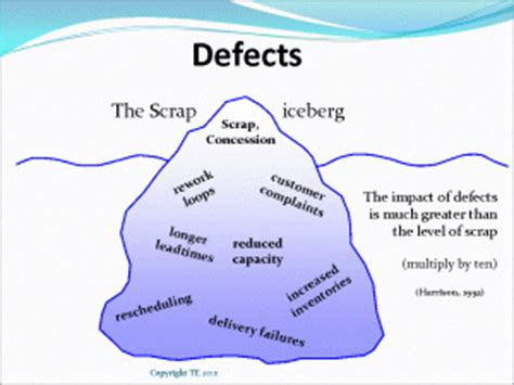 defect iceberg lean manufacturing tools