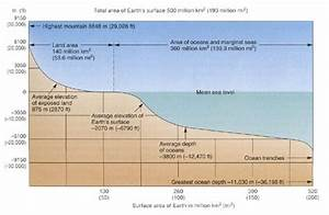 5 Best Images Of Above And Below Sea Level Diagram