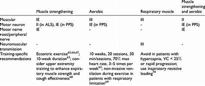Types Exercises Different Neuromuscular Diseases Exercise Evidence