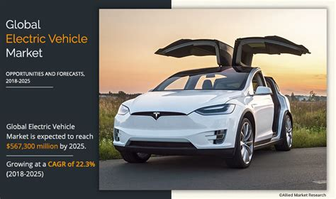 Electric Vehicle Market by Electric Vehicle Market Size Growth Industry