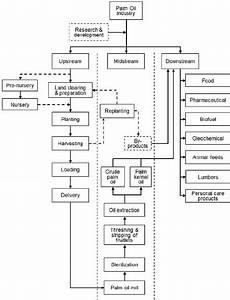 Process Flow Chart Of Upstream Oil Palm Plantation And