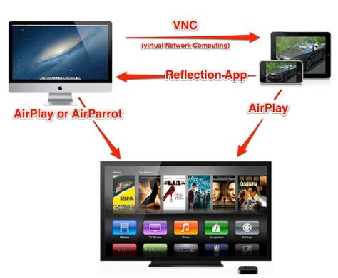 how to connect other apps to the tv app on an iphone airplay apps that connect iphone mac apple tv