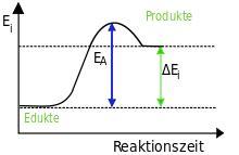 fileendothermic reaction germansvg wikimedia commons