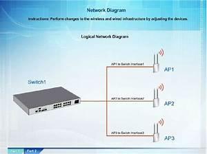 Comptia Network  N10