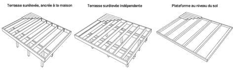 planification cuisine planifier la construction d 39 une terrasse guides de planification rona