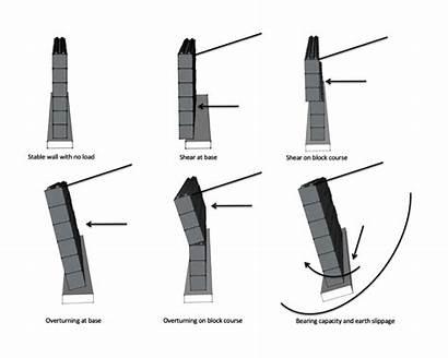 Retaining Types Failure Concrete Walls Blocks Building