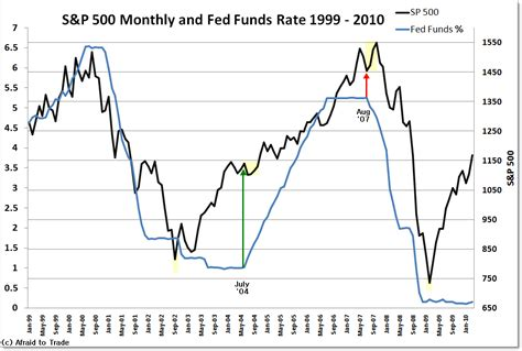 The 10year Relationship Between The Sp500 And Fed Funds