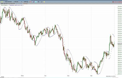 trade  parabolic stop  reverse