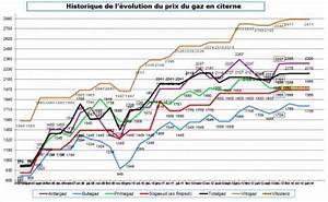 Comparatif Tarif Gaz : comparatif du prix du gaz propane en citerne depuis novembre 2013 ~ Maxctalentgroup.com Avis de Voitures