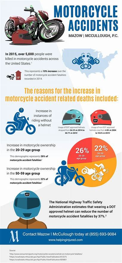 Motorcycle Accident Statistics Attorneys Injury Insurance