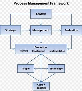 Organization Strategic Management Management Process