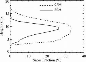 Profiles of the snow fraction averaged over the entire IOP ...