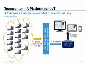 Teamcenter PLM Industrial Internet of Things