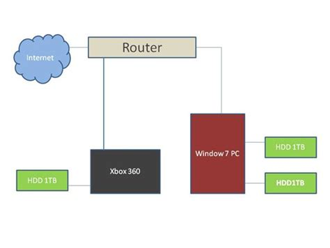 How Setup Xbox Media Player Ecosystem Guide Part
