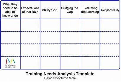 Needs Analysis Training Tna Learning Template Templates