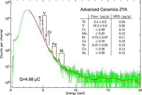 hopg zya spectrum recorded pixe ceramics advanced grade proton collected publication
