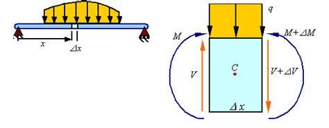 Shear Load Bending Moment Diagrams