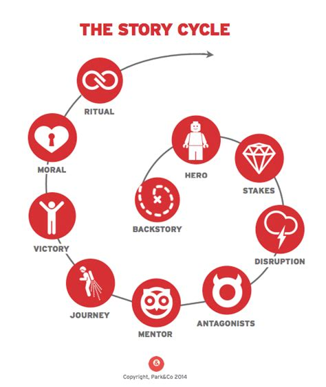 brand story template the 10 step storytelling process to create abundance in your business
