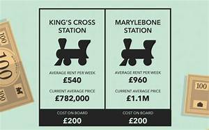 Chart Symbols Uk Here 39 S What A British Monopoly Board Would Look Like With