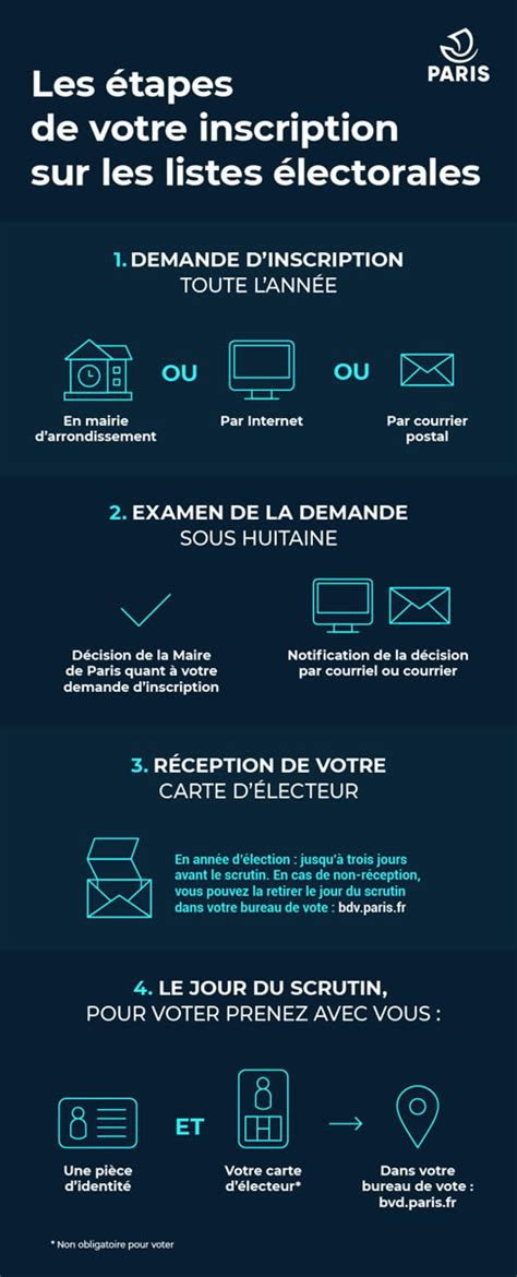 The following elections are scheduled to occur in 2021. Élections 2021 : inscriptions et procurations - Mairie du 12ᵉ
