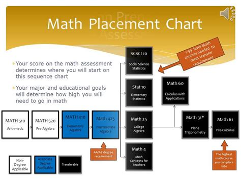preparing  chaffey colleges math assessment youtube