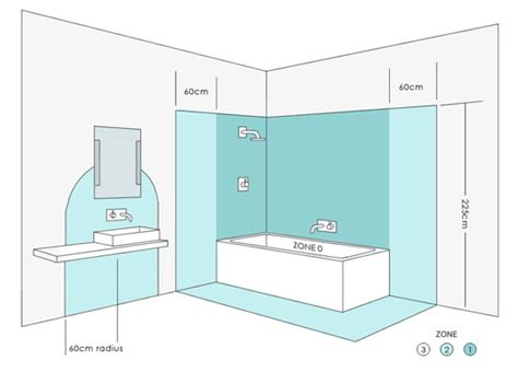 Bathroom Zones And Electrical Safety Zones For Lighting