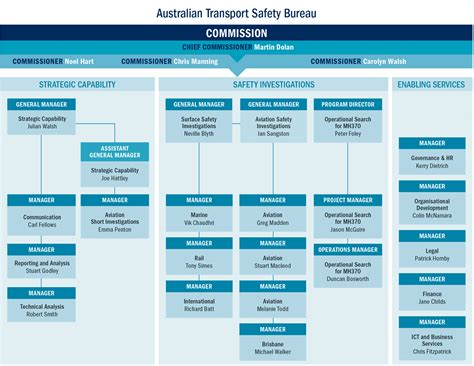 organisation bureau australian transport safety bureau atsb annual report