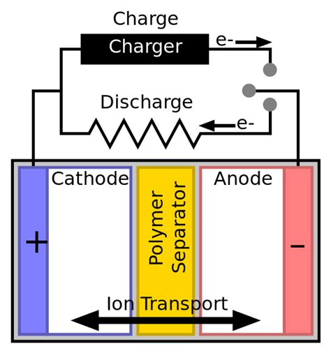 Lithium Battery Diagram by File Battery With Polymer Separator Svg Wikimedia Commons