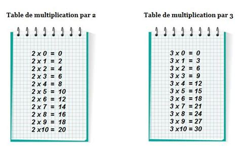 les tables de multiplication de 2 et de 3 primaire24